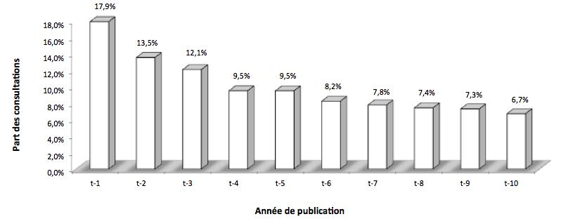 Moins de 18% des consultations enregistrées sur Cairn.info portent sur des articles parus durant les 12 derniers mois